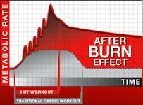 After Burn Effect