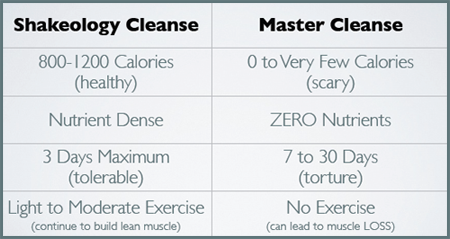 Shakeology 3 day cleanse 90 day challenge shakeology cleanse vs master cleanse malvernweather Images